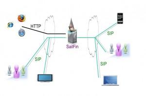 sailfin